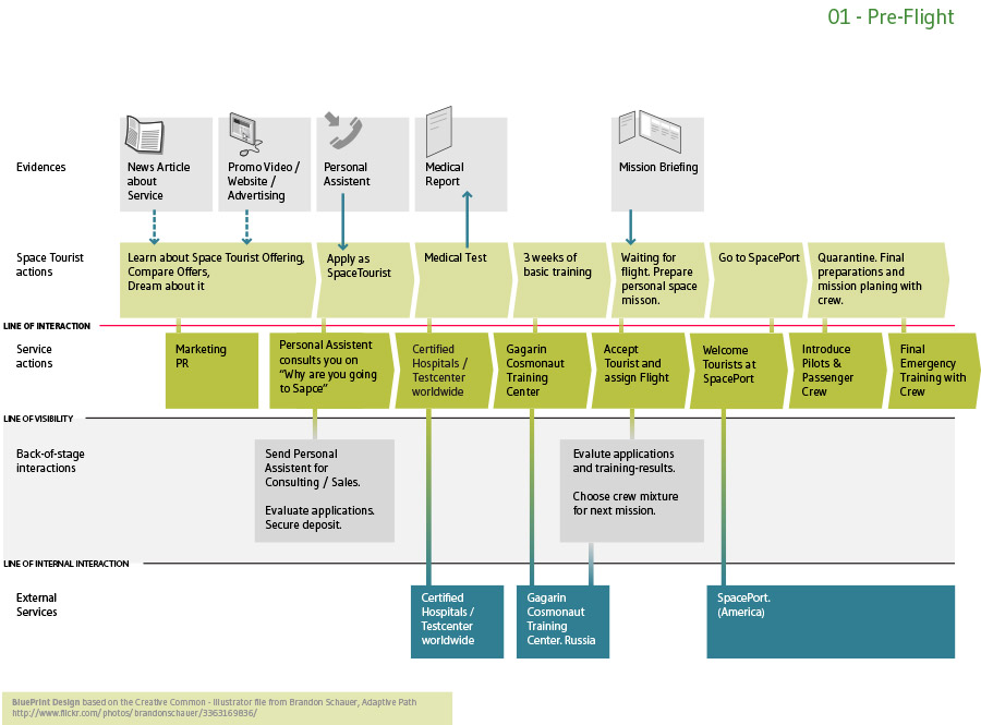 Orbitalism service design blueprint orbitalismblueprintlupe malvernweather